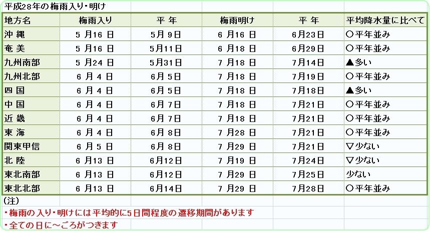 ○梅雨 pdf
